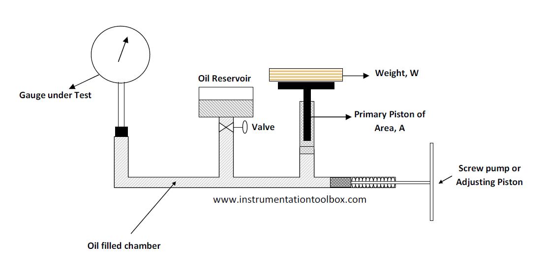 hydraulic test bench schematic