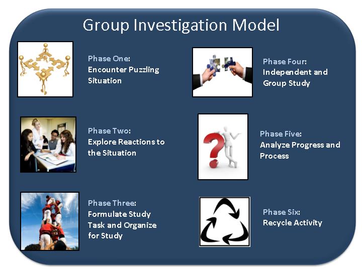 Model Model Pembelajaran 2013 Model Pembelajaran >> Pengertian Model Pembelajaran Model Pembelajaran Group Investigation