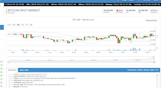 Tampilan akun bitcoin wallet