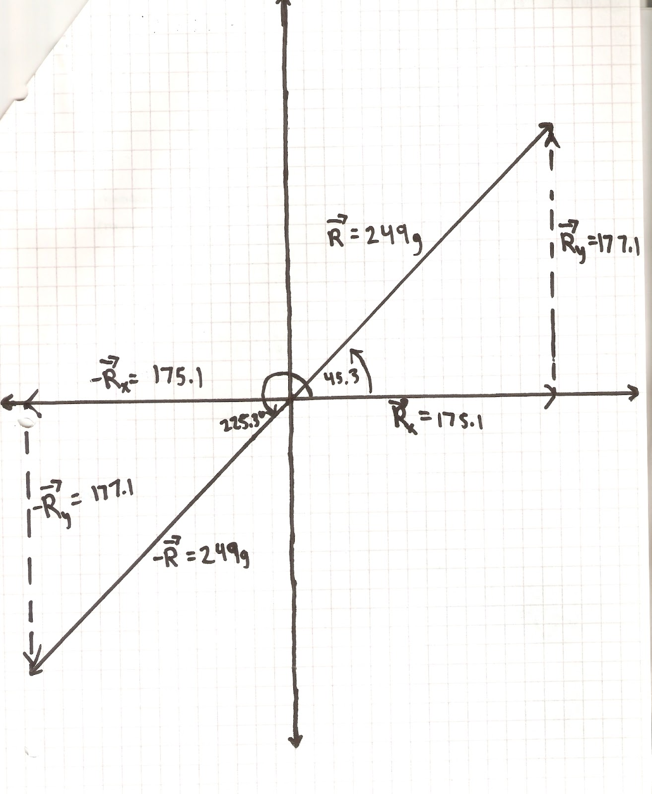 Physics 4a Mwwade Vector Addition Of Forces By Marcus Wade