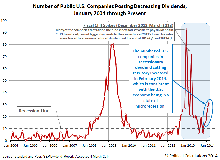 Number of Public U.S. Companies Posting Decreasing Dividends, January 2004 through Present