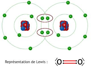 """Liaison chimique, Cours et Examens corriges de la  """"SMPC"""" Semestre """"S2"""" PDF"""