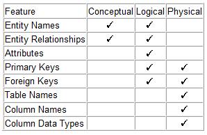 Mahadevan BI Consultant: Different Data Models in Data Warehouse