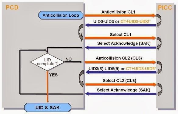 Kontrol0: Extraer datos y hacer un Dump de las tarjetas RFID