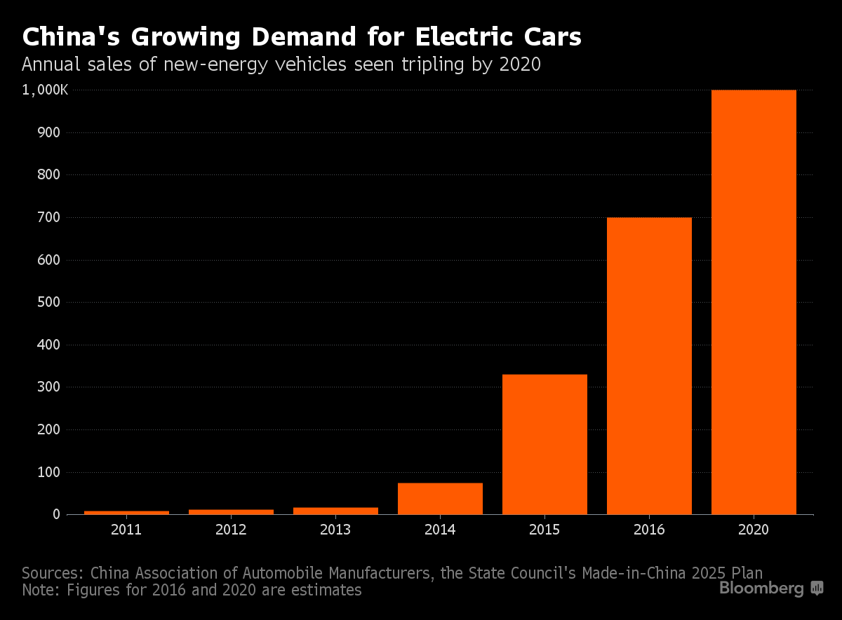 general motors supply and demand
