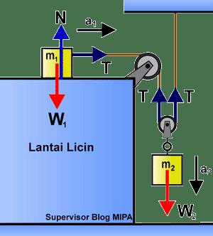 Rumus Percepatan dan Tegangan Tali pada Sistem 2 katrol (tetap dan bebas) di bidang datar licin
