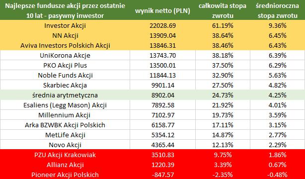 Najlepsze fundusze akcji polskich - ranking 2017