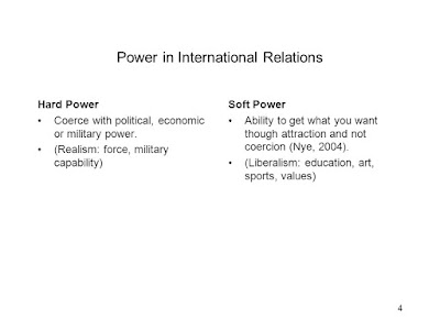 Soft Power and Hard Power in International Relations