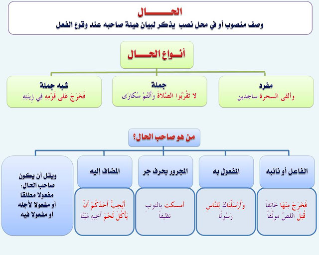 """انفراد.... كل قواعد اللغة العربية لطلاب """"ابتدائي - اعدادي - ثانوي"""" في صورة لوحات مبسطة مع الشرح والتدريبات 88"""