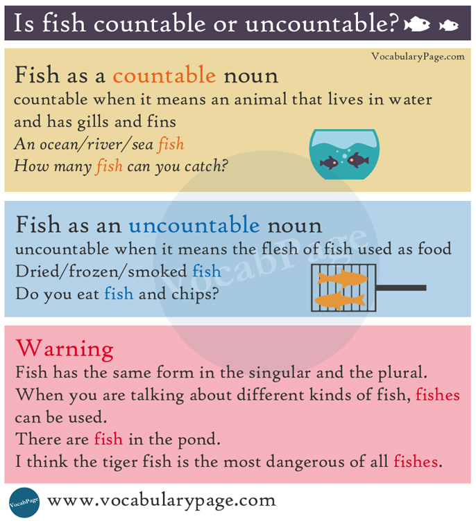 Is fish countable or uncountable for Plural of fish
