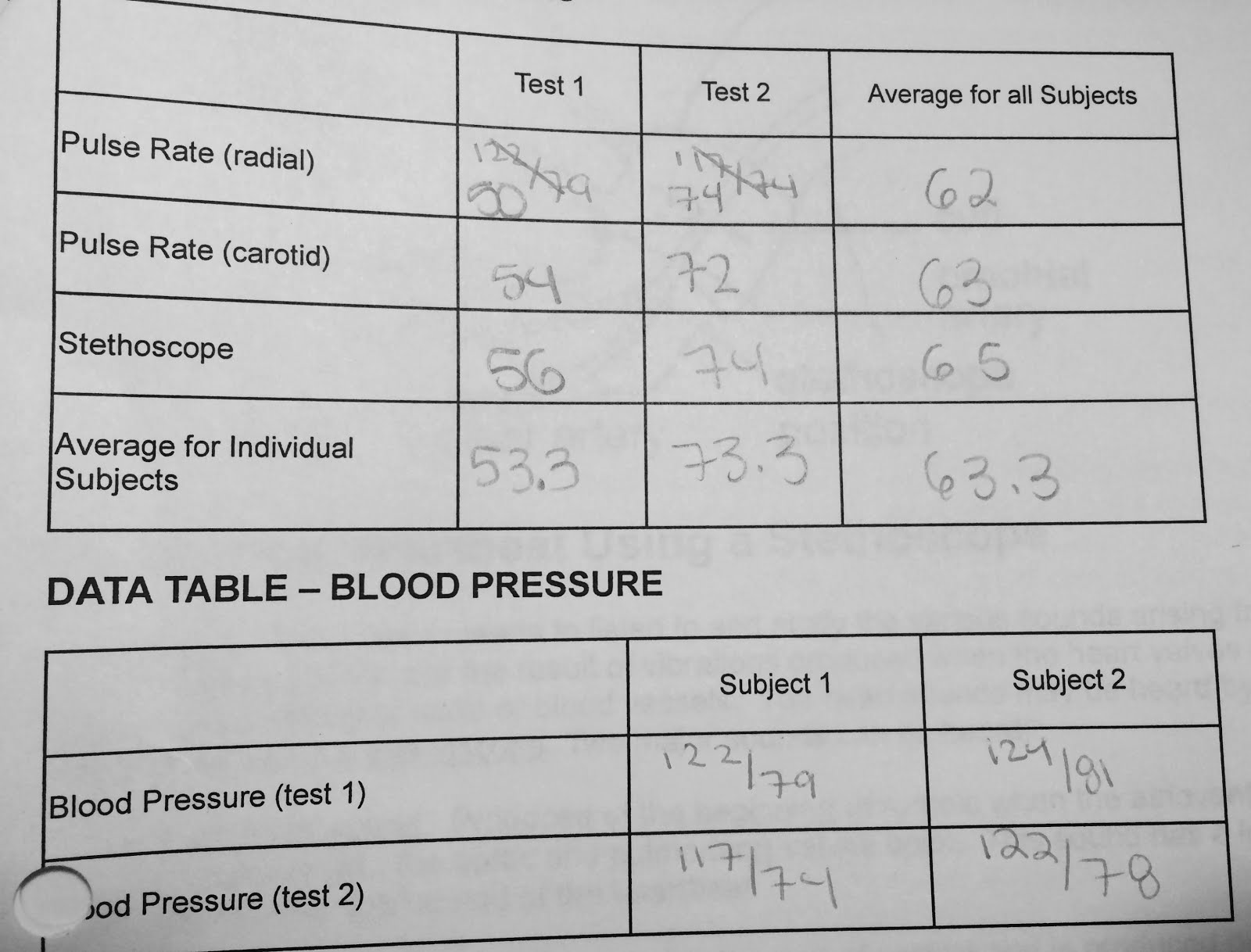 Maxine Parr S Anatomy And Physiology Blog Blood Pressure Lab