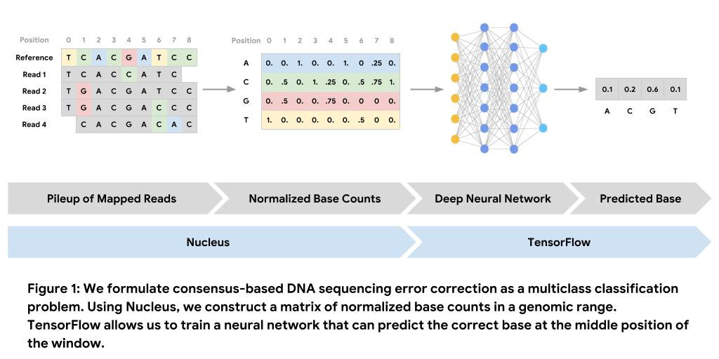 Genomics with TensorFlow