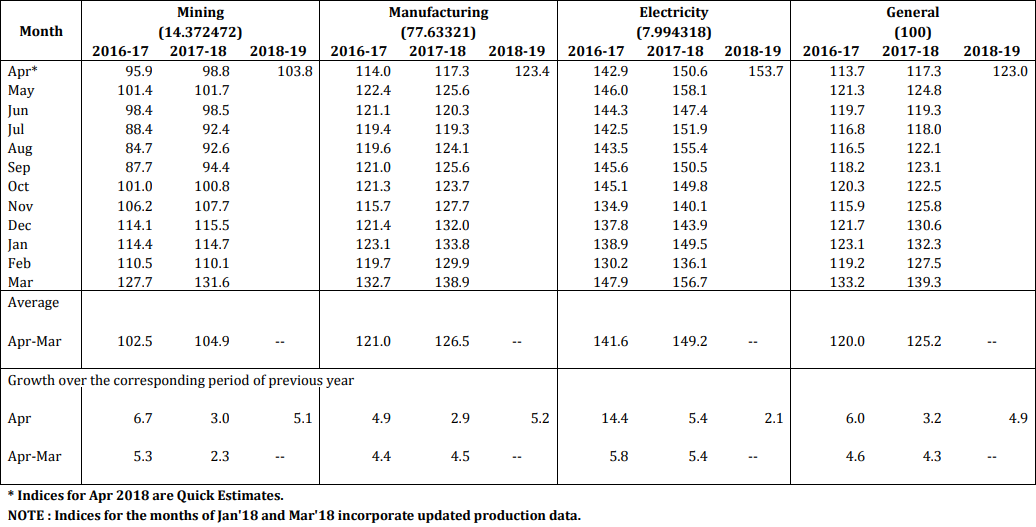 INDEX OF INDUSTRIAL PRODUCTION - SECTORAL