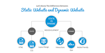 Let's Know The Difference Between Static and Dynamic Website