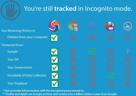 تصفح الانترن تتصفح امن مع برنامج epic browser