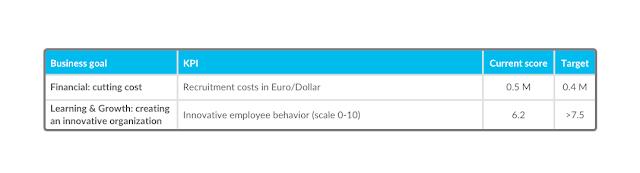 KPI HR: подробное объяснение с метриками и примерами