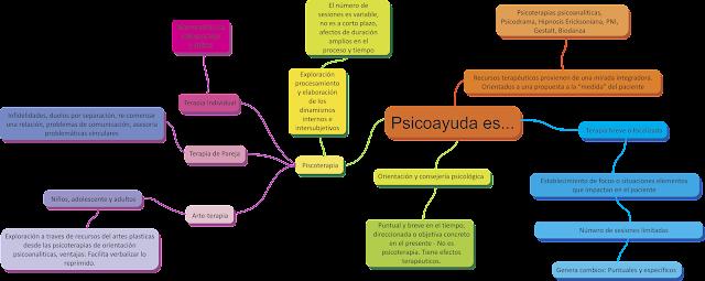 Mapa mental del servicio de terapia de pareja y familia, psicoayuda
