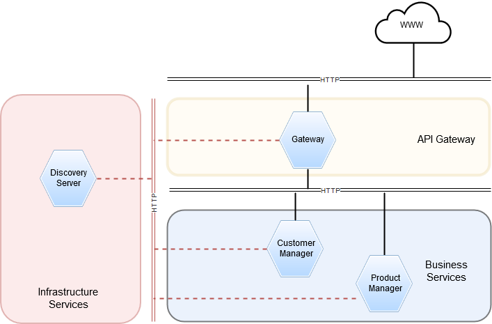 Java And More: Dynamic configuration management in
