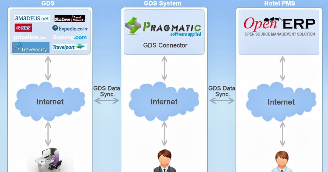 Pragmatic Blog : Odoo OpenERP 7 Hotel Management & GDS