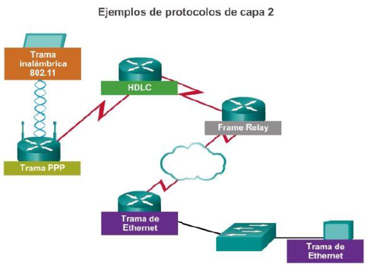 Ingeniería Systems: El tráiler, tramas LAN y WAN - CCNA1 V5 - CISCO C4