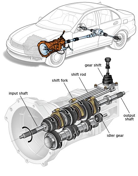 كتاب رائع يشرح ناقل الحركة العادي مفيد جدا Pdf محترف السيارات