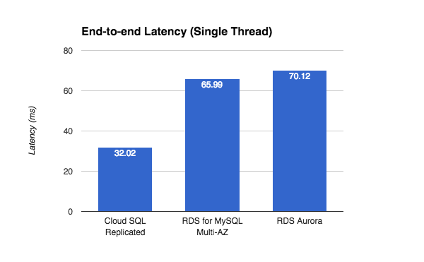 Cloud SQL Second Generation performance and feature deep