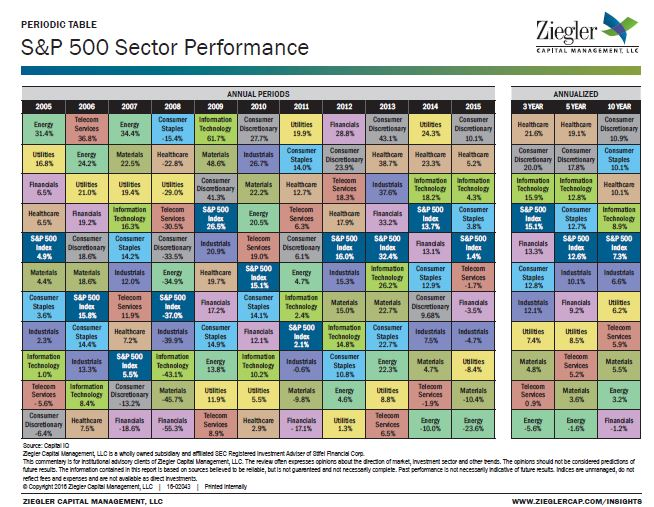 Aim program blog interesting chart ziegler capital market insights some of the more compelling observations urtaz Images