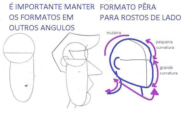 angulos de uma caricatura de rosto