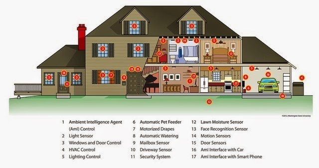 modern Smart House Technology