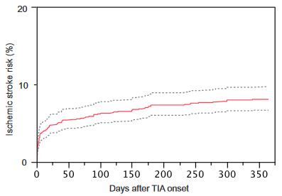 図:TIA後1年間の脳梗塞リスク