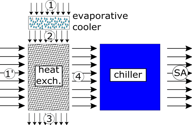 Evaporative Cooling Chart : Heat transfer and applied thermodynamics an evaporative