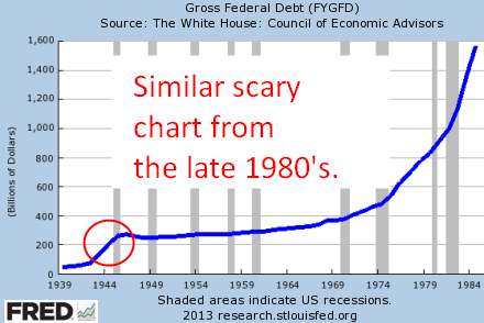 Has Been Scary For Decades In The Chart Above You Can See Debt Start To Rise 1970 S And Quicken 1980s This Second Uses Same