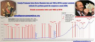 Câte crize economice a avut România modernă
