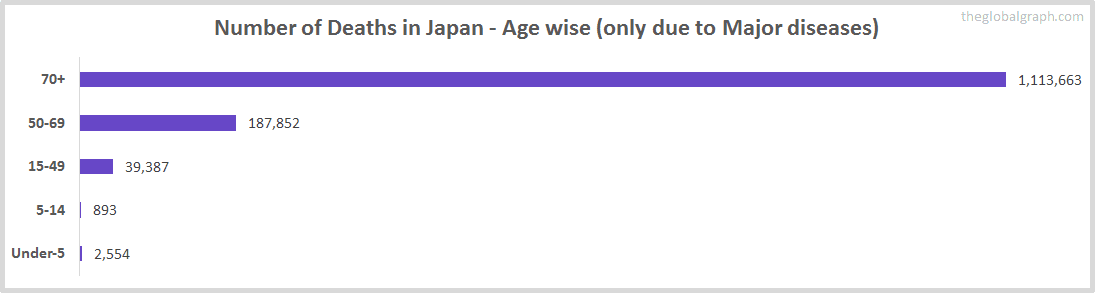 Number of Deaths in Japan - Age wise (only due to Major diseases)