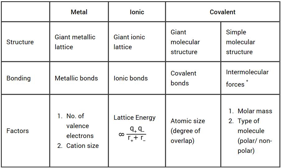A Level Chemistry: Chemical Bonding
