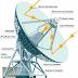¿Qué es un radiotelescopio?