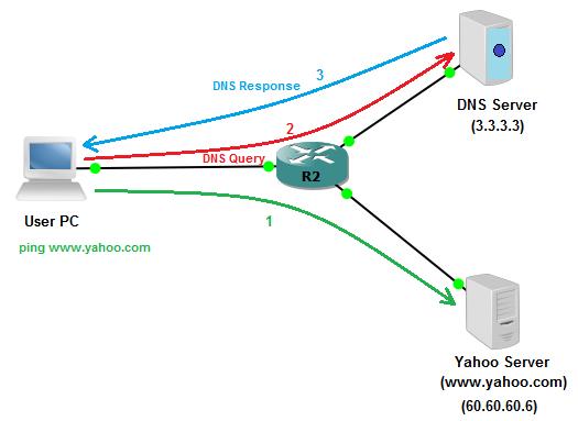 How to configure a router as DNS Server