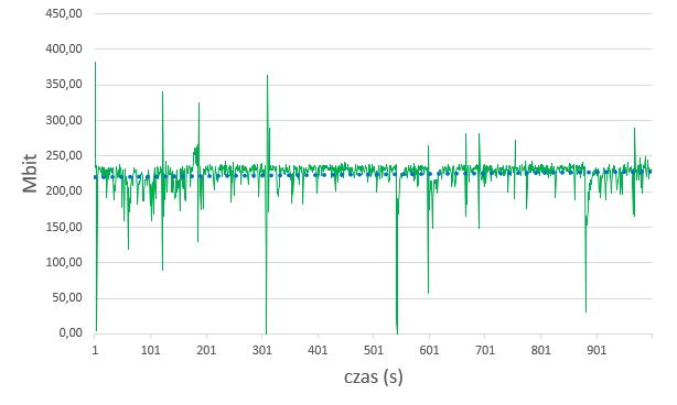 Sieć Wi-Fi 2,4Ghz prująca na tych samych urządzeniach co na wykresie powyżej, ale po zmianie kanału sieci