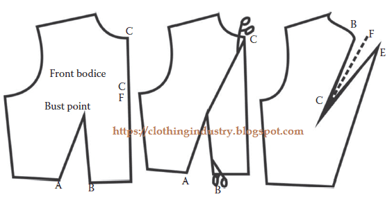 Slash and spread method for front bodice