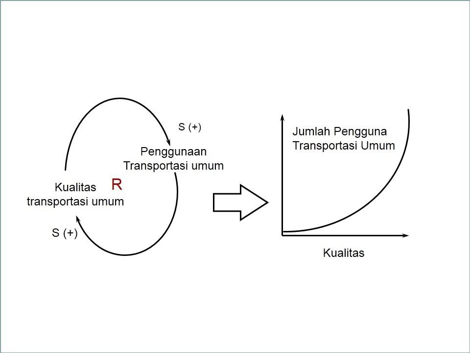 Pendekatan model causal loop digram cld cognoscenti consulting dari contoh diatas dapat terlihat bahwa apabila kualitas transformasi umum yang ada di satu kota meningkat maka jumlah penggunaan transportasi umum akan ccuart Images