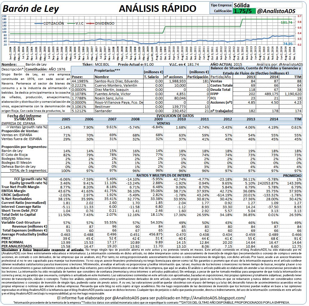 AnalistoADS.com: Baron de Ley 2015: Análisis Fundamental ...