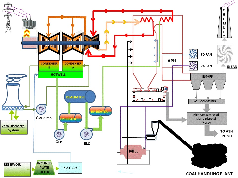 flow diagram of thermal power plant  DriverLayer Search