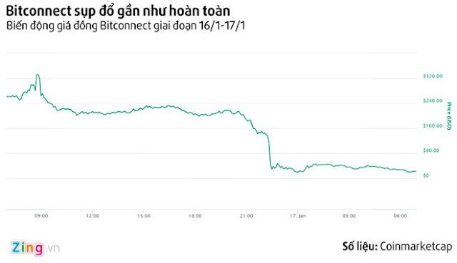 Sau khi kết thúc quá trình lending, đồng Bitconnect suy sụp chỉ trong 2 giờ.