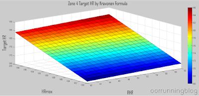 ขอบเขตบนของโซน 4 (90%) แบบ Kravonen