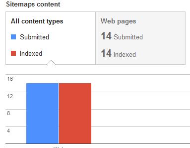 Trik Daftar Google Webmaster Tools Terbaru