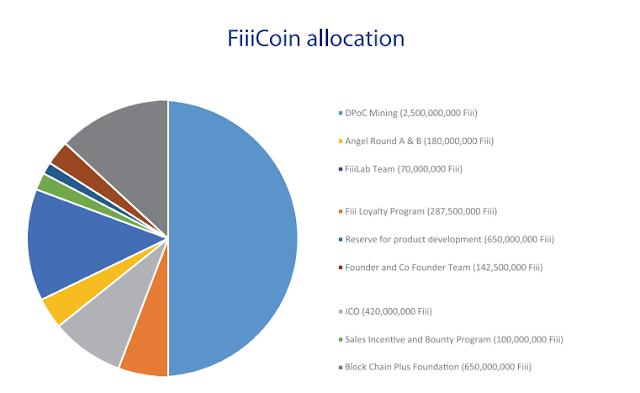 FiiiCoin ICO