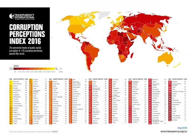 Negara Paling Korup 2016