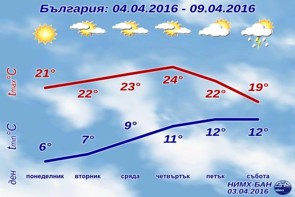 [Изображение: sedmichna-prognoza-za-vremeto-4-april-20...l-2016.png]