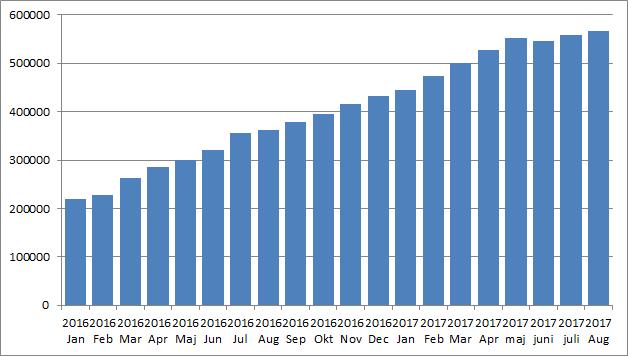 Portföljutveckling Utdelningsstugan Augusti 2017