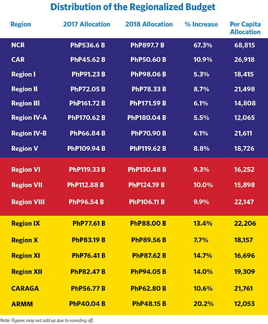 Distribution of the Regionalized Budget